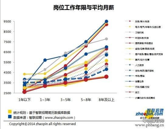 """2014年高校10大专业就业最有""""钱""""景排行榜"""