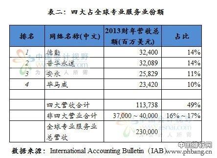 2014年国际会计专业及四大会计事务所收入排行榜