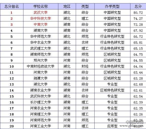 2014年中国华中地区大学排名榜