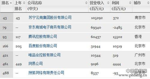 2014中国上市500强互联网公司排名