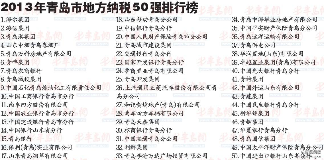 2013年青岛市纳税50强企业排行榜