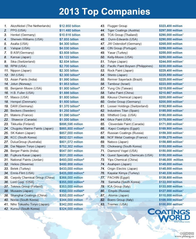 2014全球顶级涂料企业排名
