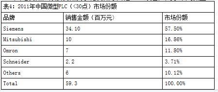 中国市场份额最多的十大国际PLC品牌排行