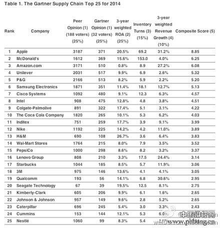 2014全球供应链25强排名