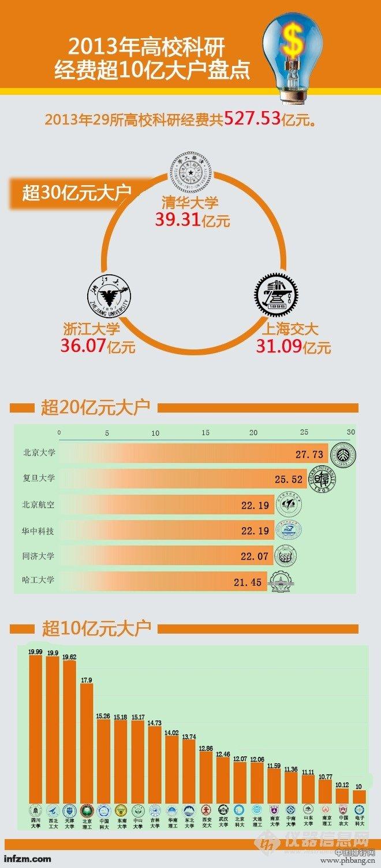 2013高校科研经费排行榜