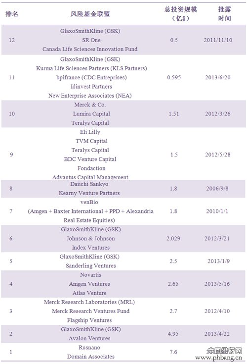 全球生物制药产业基金TOP12排名