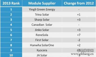2013年全球十大光伏组件供应商出货量排名