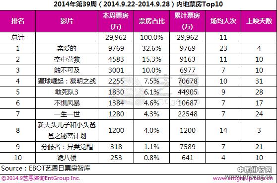 2014中国电影票房排行榜