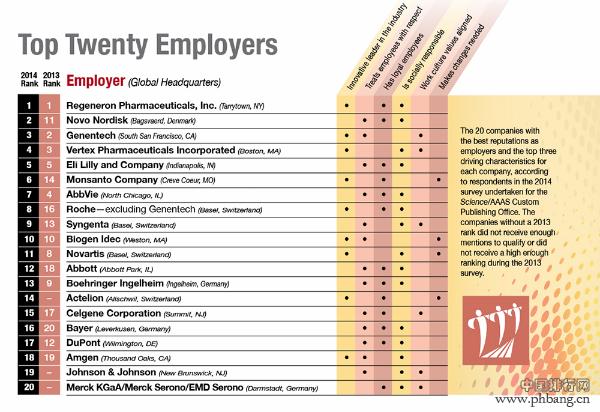 2014年生命科学领域最佳雇主排名