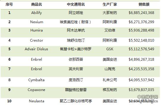 2013-2014全美畅销药品20强排行榜