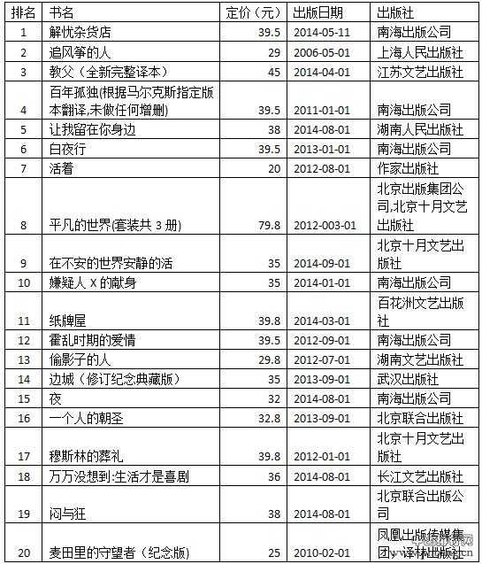 亚马逊9月小说类及非小说类图书销售排行榜
