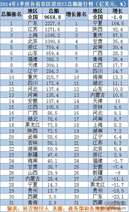 2014年一季度各省进出口总额和增速排行榜