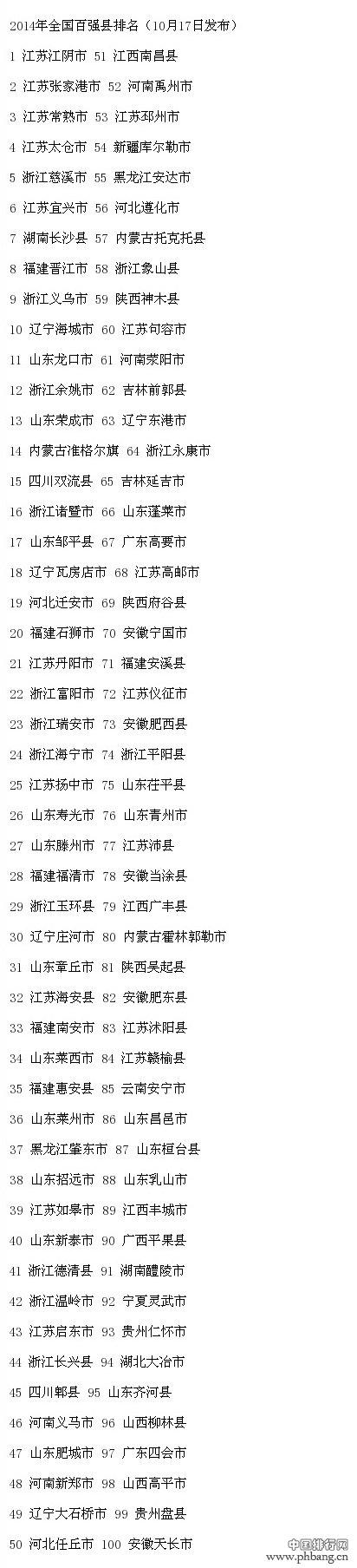 2014年中国中小城市综合实力百强县市排名