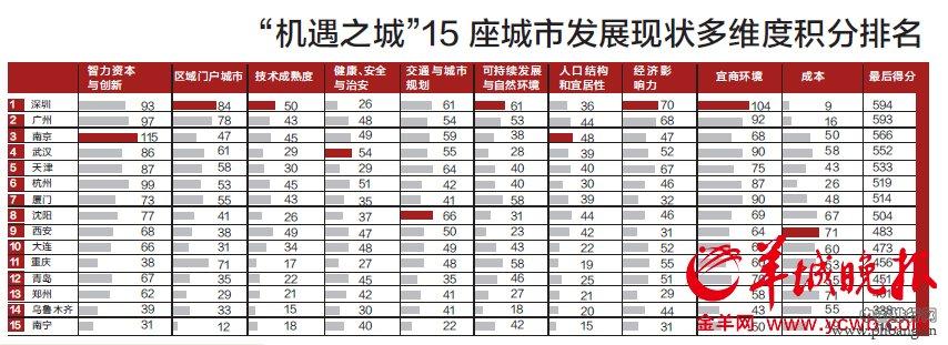 中国15个机遇之城实力比拼 深圳广州位列前二