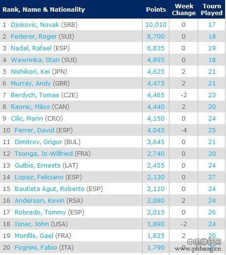 ATP最新男子单打世界排名
