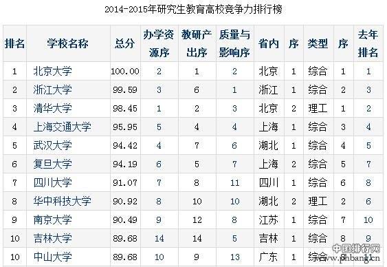 2014中国研究生教育排行