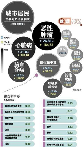 中国城市居民死亡风险因素排行榜