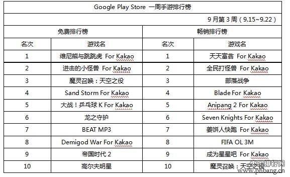 2014韩国手游排行榜