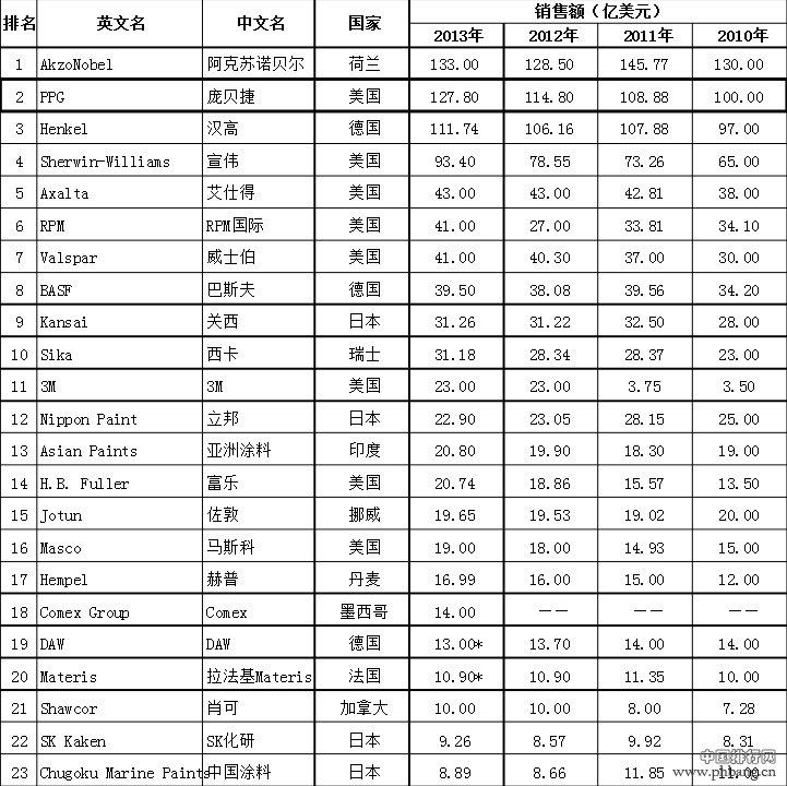 2014年全球涂料企业排行榜前60名单
