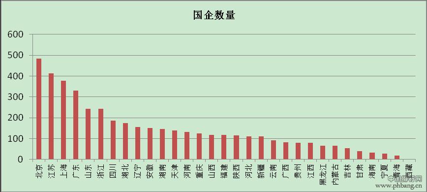 中国各省市国有企业数量排名