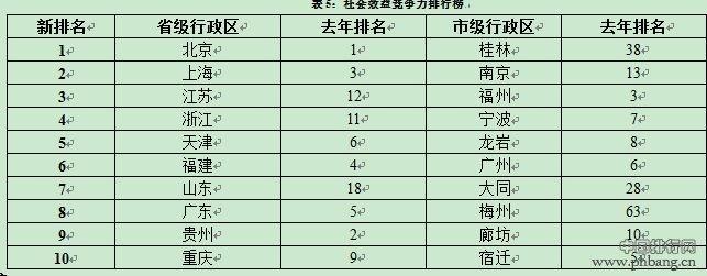 2014各省市社会效益竞争力排行榜