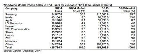 第三季度全球手机销量排行 诺基亚仍是全球第二大手机商