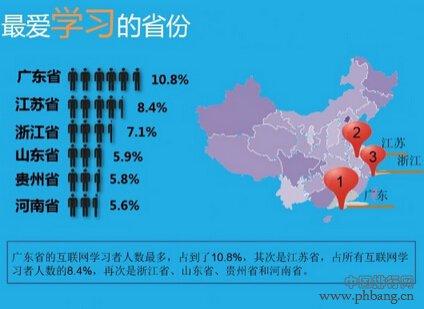 全国网民最爱学习省份排名 广东居首