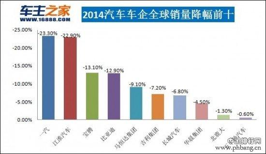 2014年全球汽车企业销量前十排行榜
