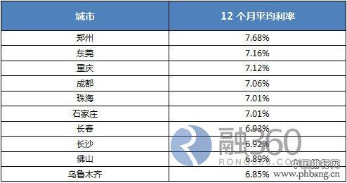 2014年房贷利率最高10城市排行