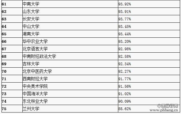 75所教育部直属高校2014本科就业率排行
