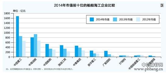 2014中国市值最大的十大船舶海工企业排名