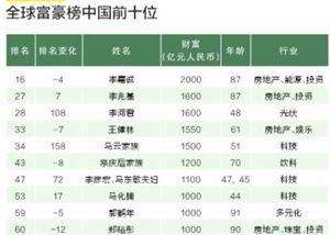 2015胡润中国富豪排行榜