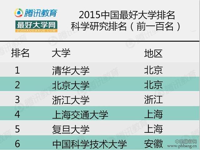 2015年中国最好大学排名-科学研究类排名