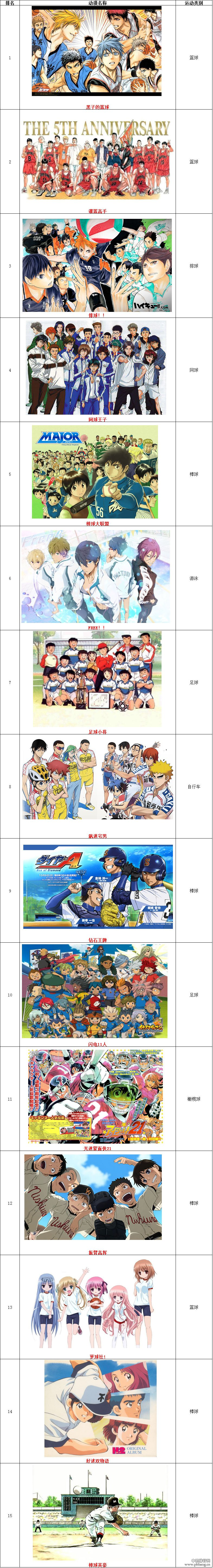 当今日本最具影响力的体育动漫排名