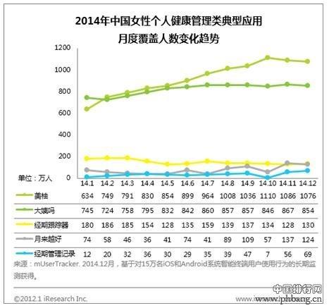 2014女性健康应用排名
