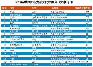 2014影响力最大的中国文学译作排行