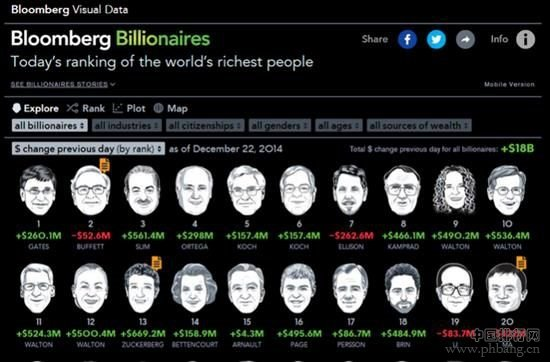 世界前20位富豪排名2015