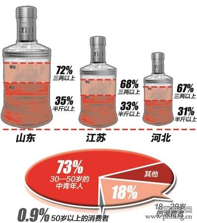 2015羊年全国各省酒量排行榜 山东第一