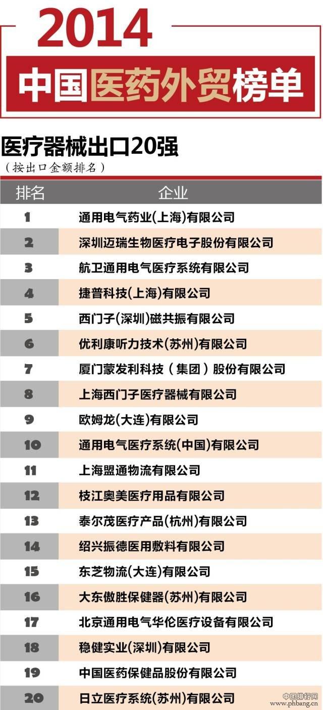 2014年中国医疗器械出口企业20强排名