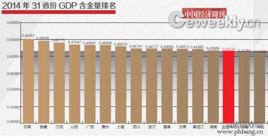 2014年31省GDP含金量排名