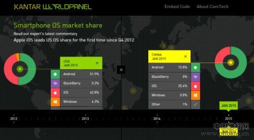 2015年苹果手机iOS中国市场份额达25.4%