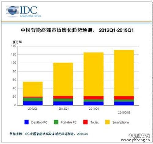 2015年中国智能手机出货量有多少?预计将超5.5亿部