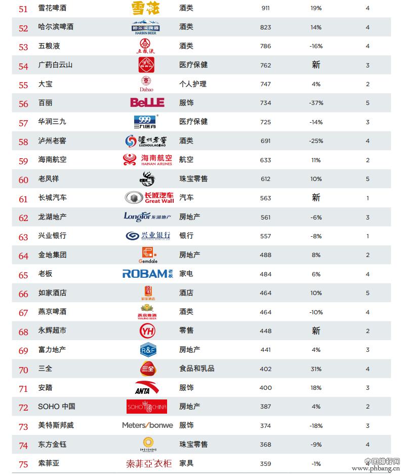 2015最具价值中国品牌排名TOP100(4)