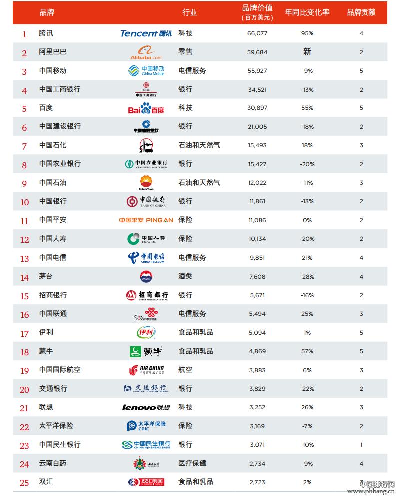 2015最具价值中国品牌排名TOP100