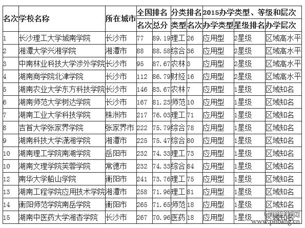 2015湖南省最佳民办大学及独立学院排行榜