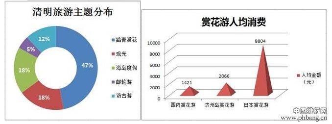 2015清明节旅游消费指数排行