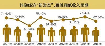 各省居民收入增长信心指数排名