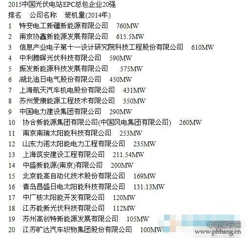 2015年中国光伏电站EPC总包企业20强