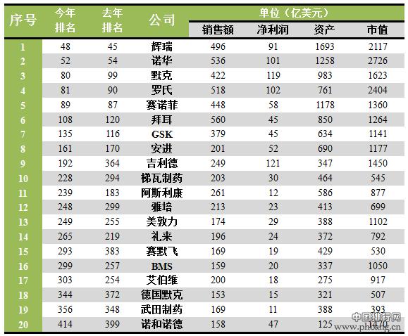 全球二十大医药领域企业巨头排名