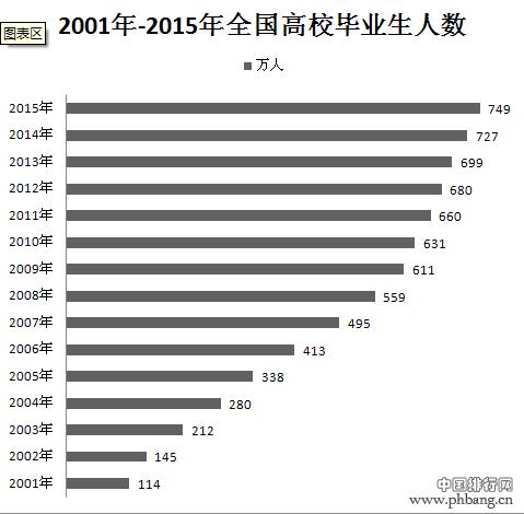 2001年-2015年历年全国高校毕业生人数